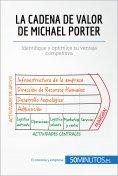 eBook: La cadena de valor de Michael Porter